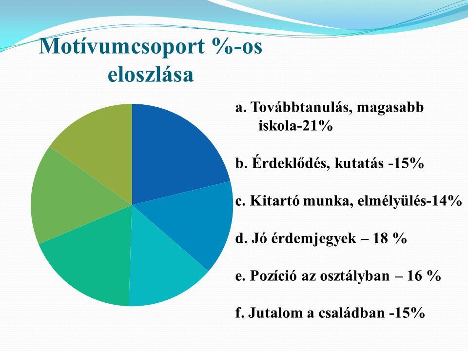Motívumcsoport %-os eloszlása