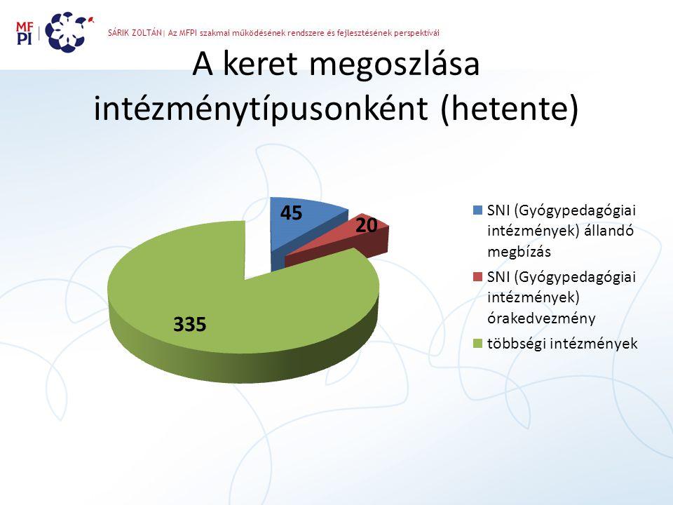 A keret megoszlása intézménytípusonként (hetente)