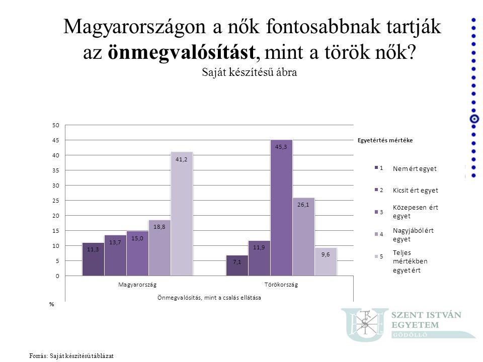 Magyarországon a nők fontosabbnak tartják az önmegvalósítást, mint a török nők Saját készítésű ábra