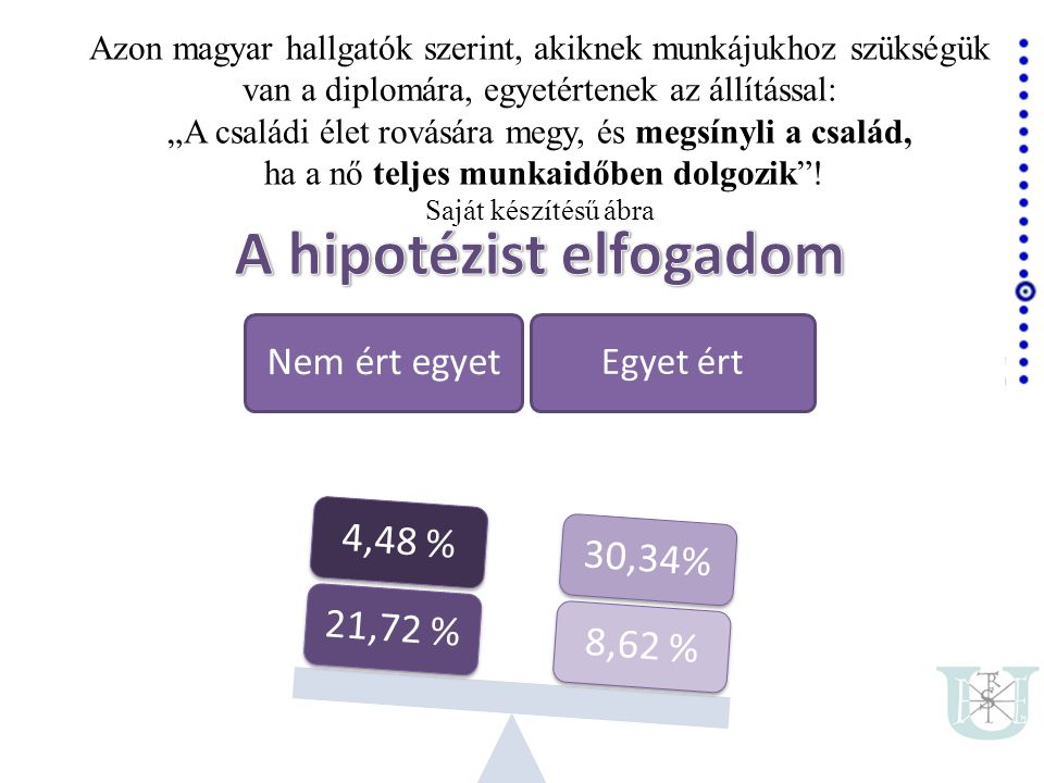 A hipotézist elfogadom