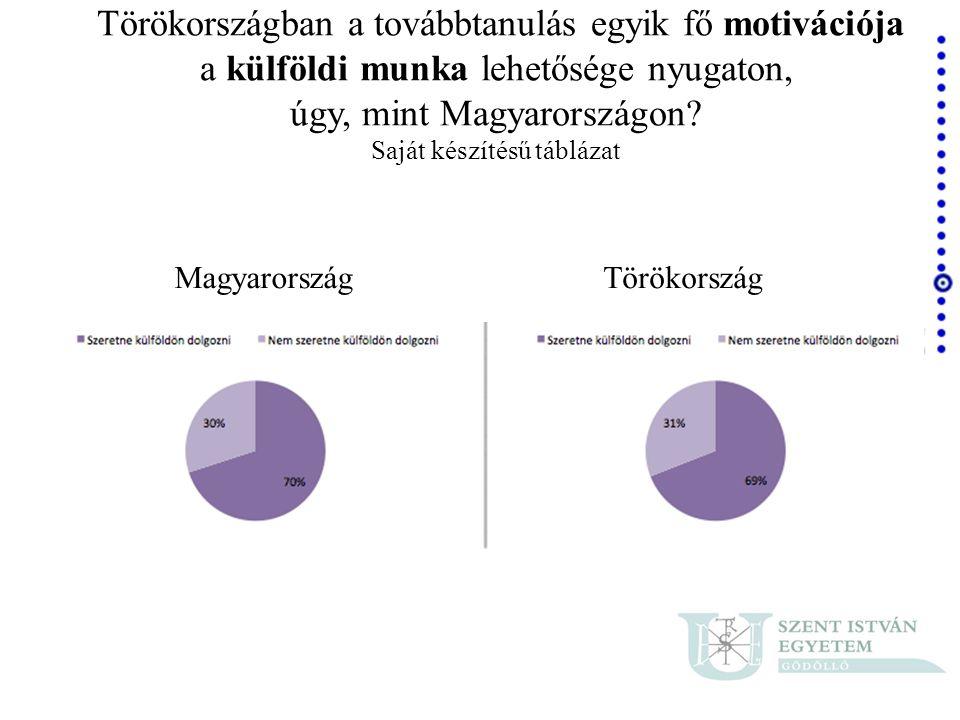 Törökországban a továbbtanulás egyik fő motivációja a külföldi munka lehetősége nyugaton, úgy, mint Magyarországon Saját készítésű táblázat