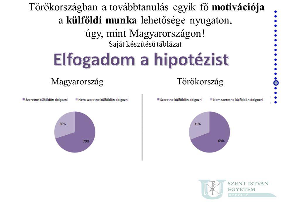 Elfogadom a hipotézist