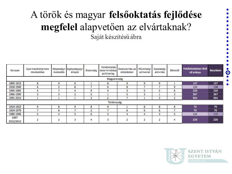 A török és magyar felsőoktatás fejlődése megfelel alapvetően az elvártaknak Saját készítésű ábra