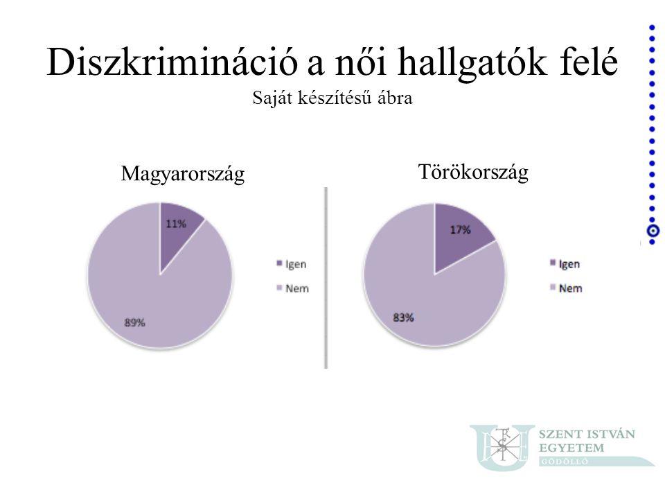 Diszkrimináció a női hallgatók felé Saját készítésű ábra