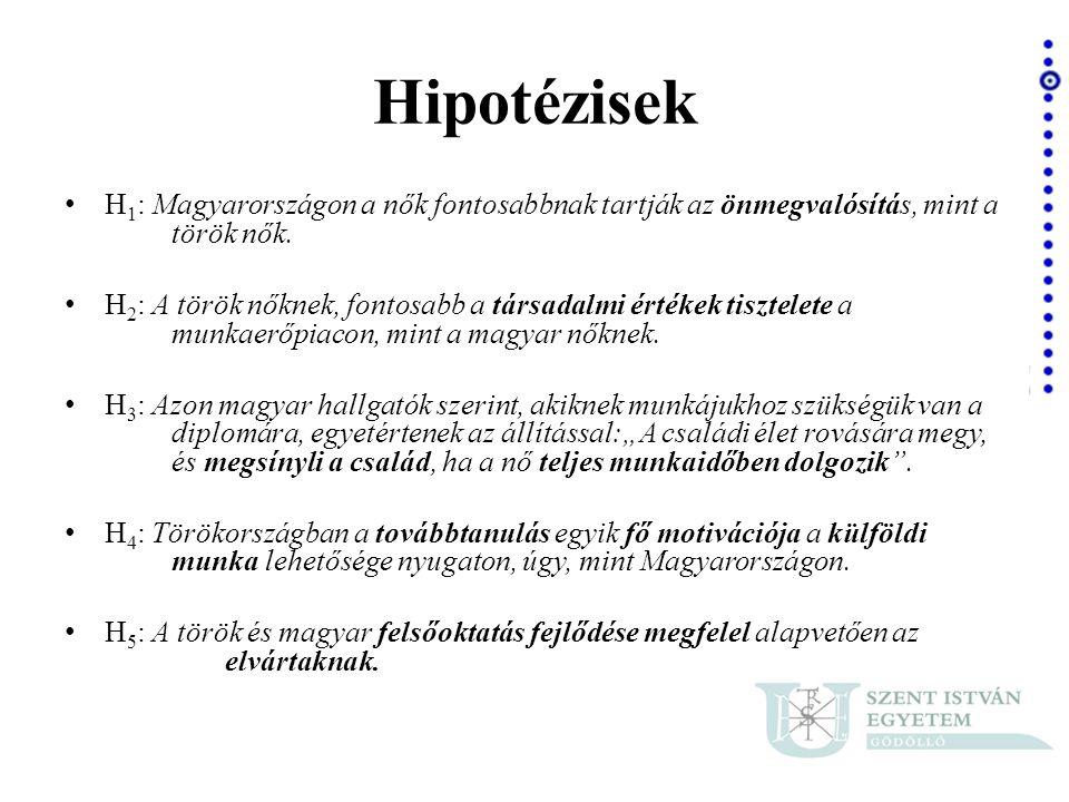 Hipotézisek H1: Magyarországon a nők fontosabbnak tartják az önmegvalósítás, mint a török nők.