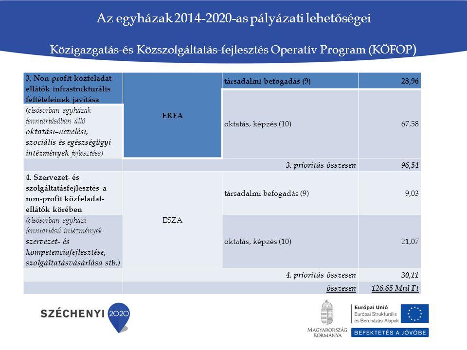 Az egyházak 2014-2020-as pályázati lehetőségei Közigazgatás-és Közszolgáltatás-fejlesztés Operatív Program (KÖFOP)