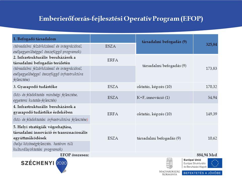 Emberierőforrás-fejlesztési Operatív Program (EFOP)