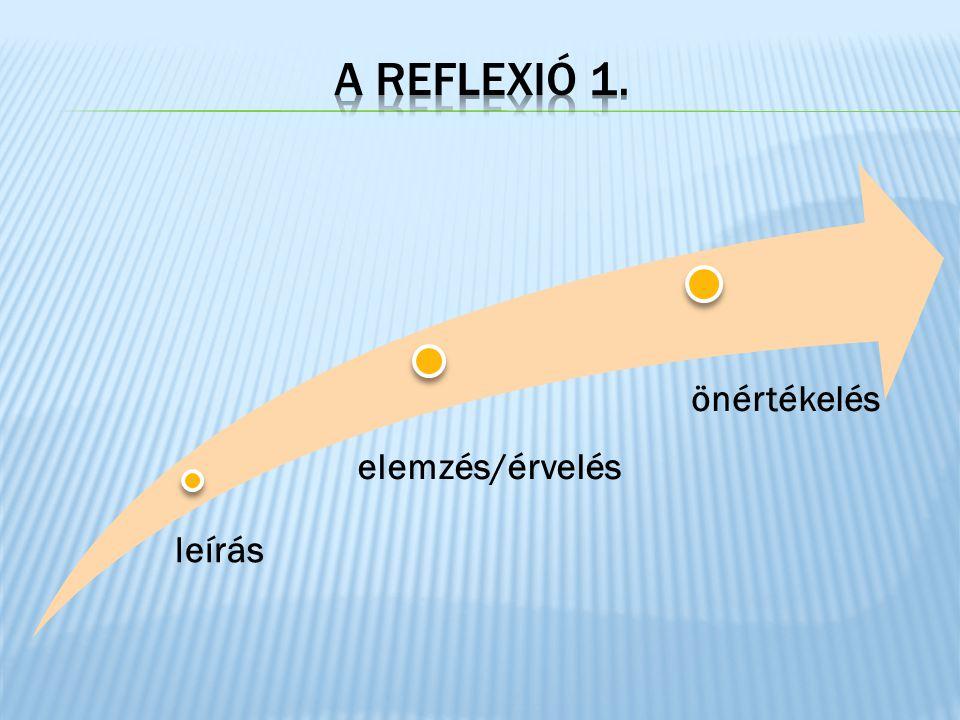 A REFLEXIÓ 1. önértékelés elemzés/érvelés leírás 4/3/2017