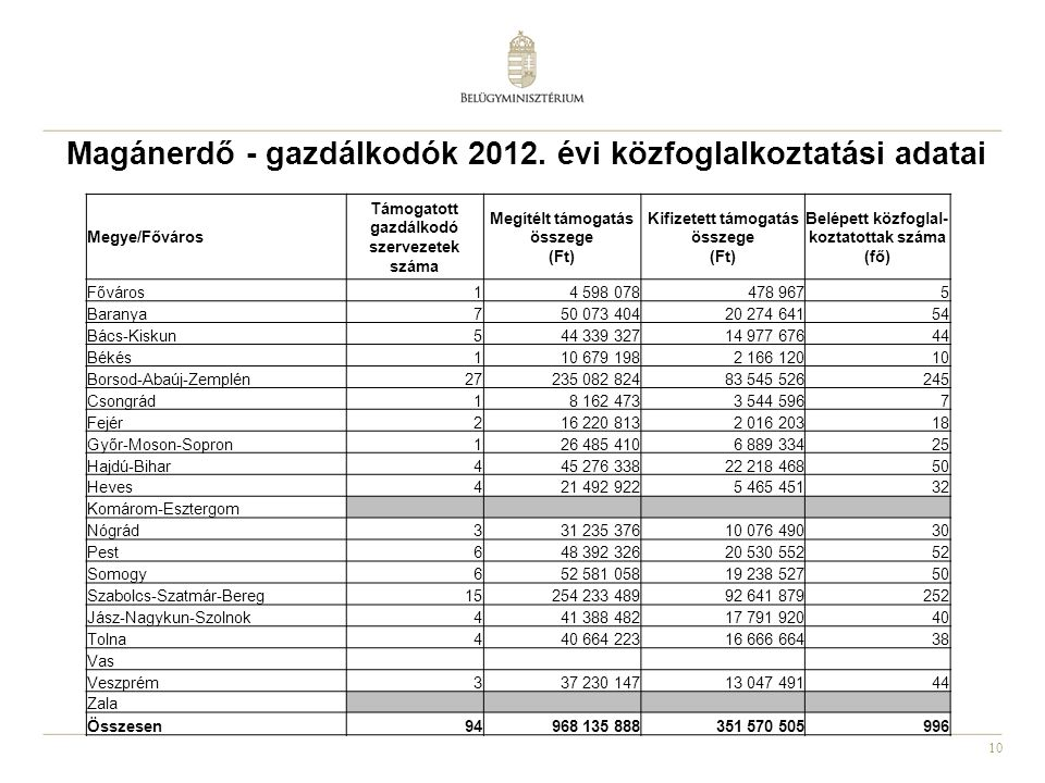 Magánerdő - gazdálkodók 2012. évi közfoglalkoztatási adatai