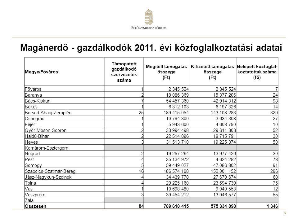 Magánerdő - gazdálkodók 2011. évi közfoglalkoztatási adatai