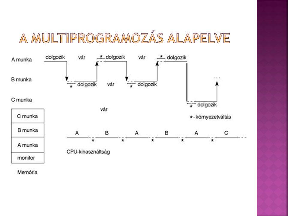 A Multiprogramozás alapelve