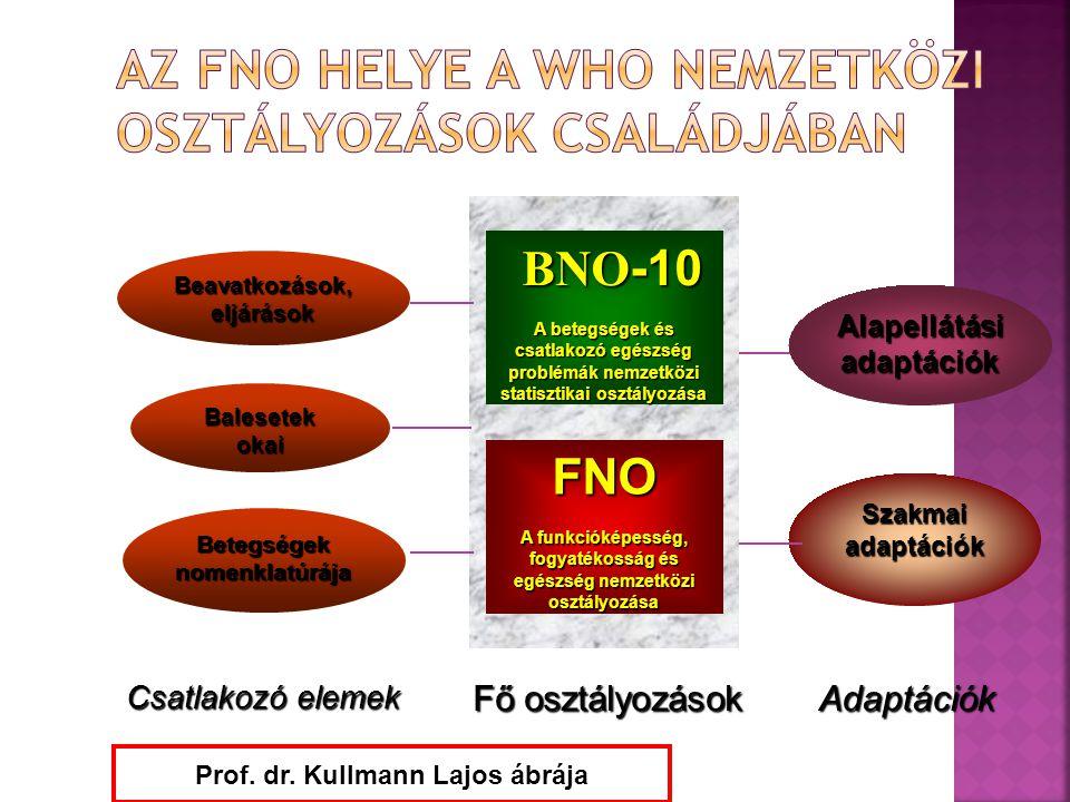 Az FNO helye a WHO Nemzetközi Osztályozások Családjában