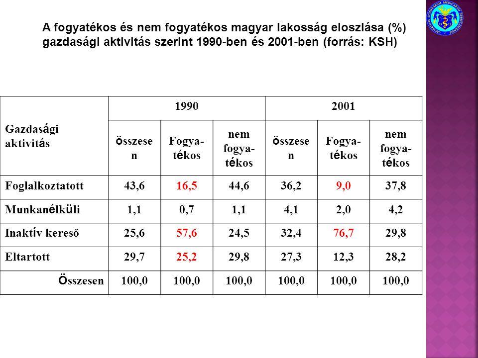 A fogyatékos és nem fogyatékos magyar lakosság eloszlása (%)