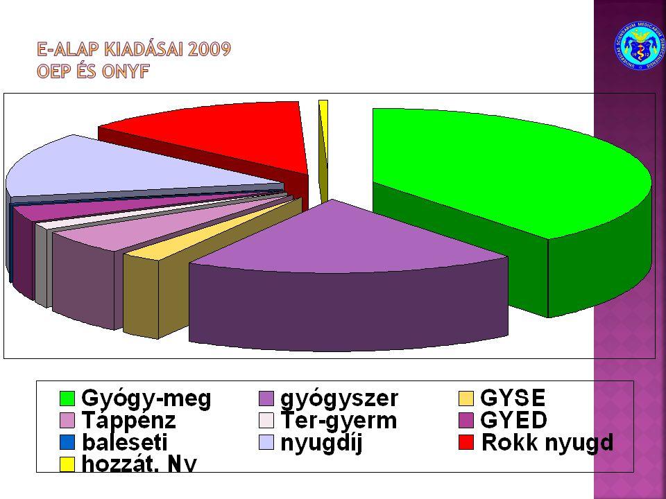 E-alap kiadásai 2009 OEP és ONYF