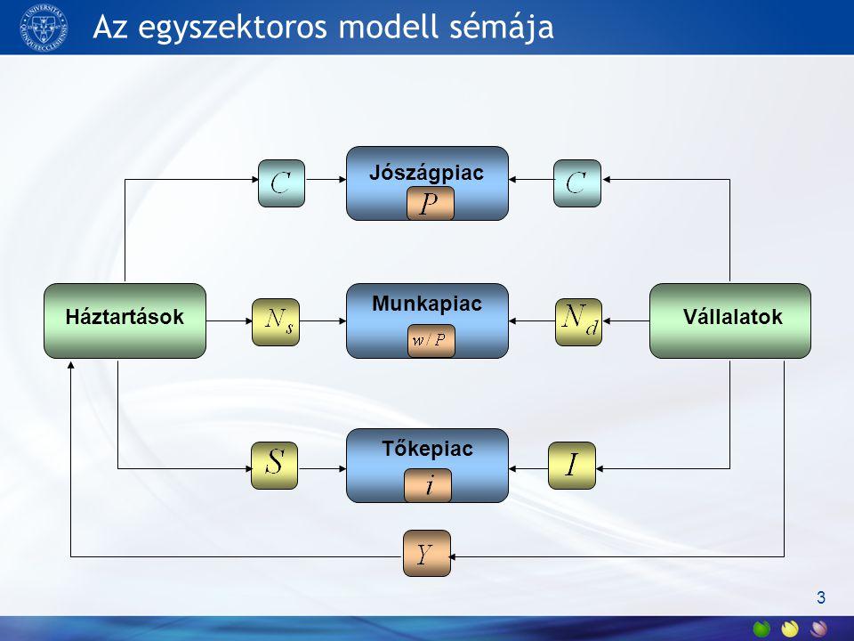 Az egyszektoros modell sémája