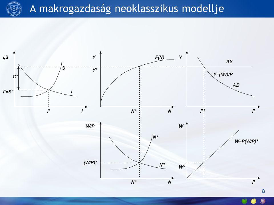 A makrogazdaság neoklasszikus modellje