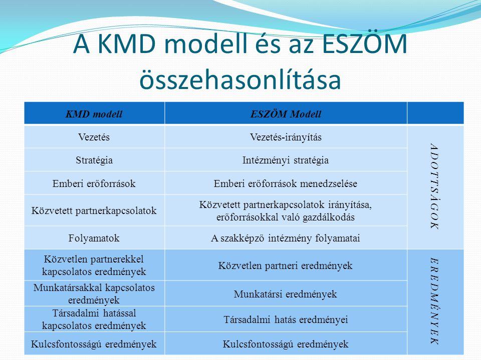 A KMD modell és az ESZÖM összehasonlítása