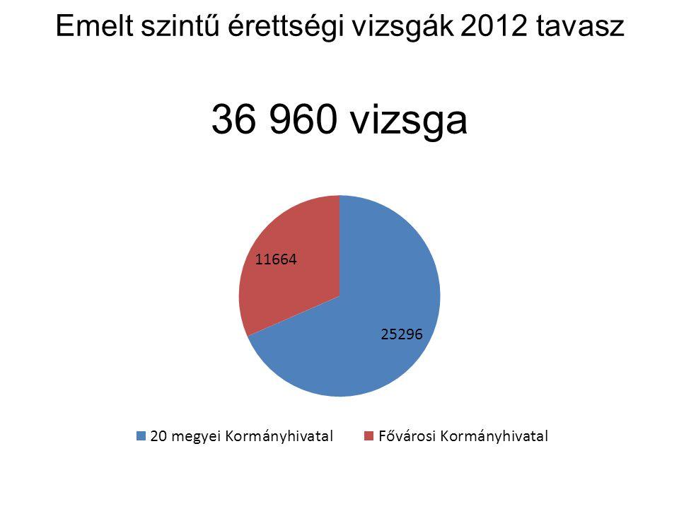 Emelt szintű érettségi vizsgák 2012 tavasz 36 960 vizsga