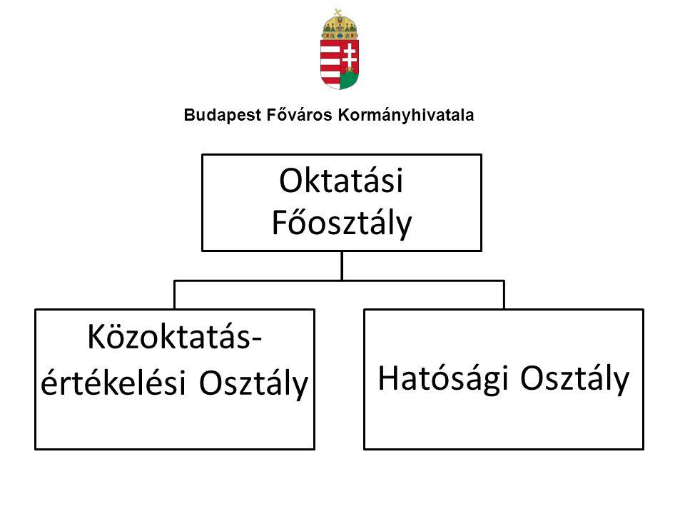 Budapest Főváros Kormányhivatala