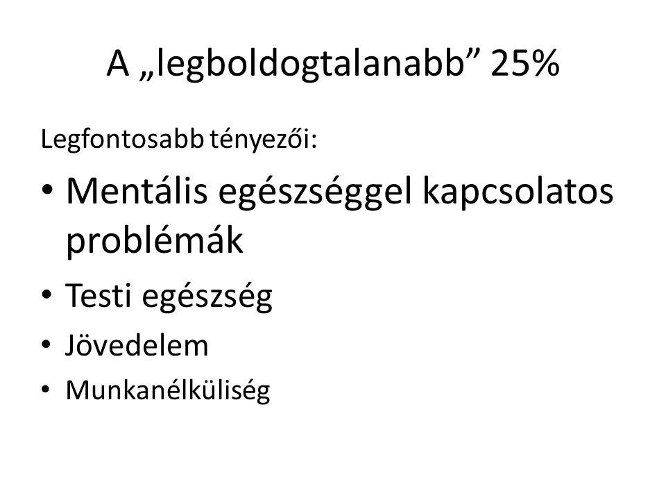 """A """"legboldogtalanabb 25%"""