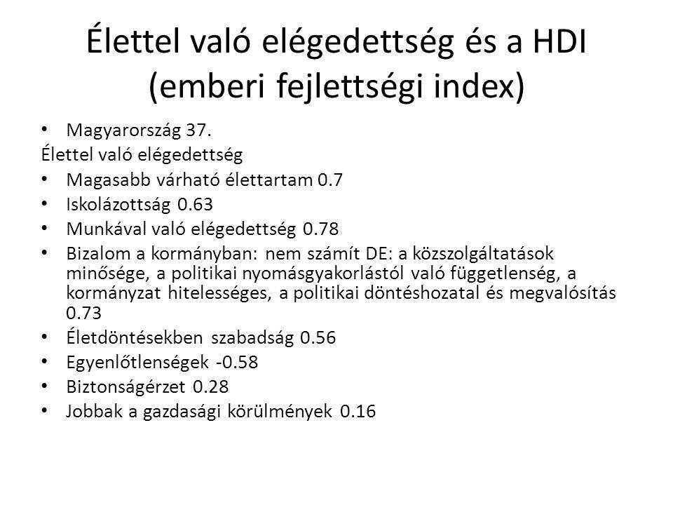 Élettel való elégedettség és a HDI (emberi fejlettségi index)
