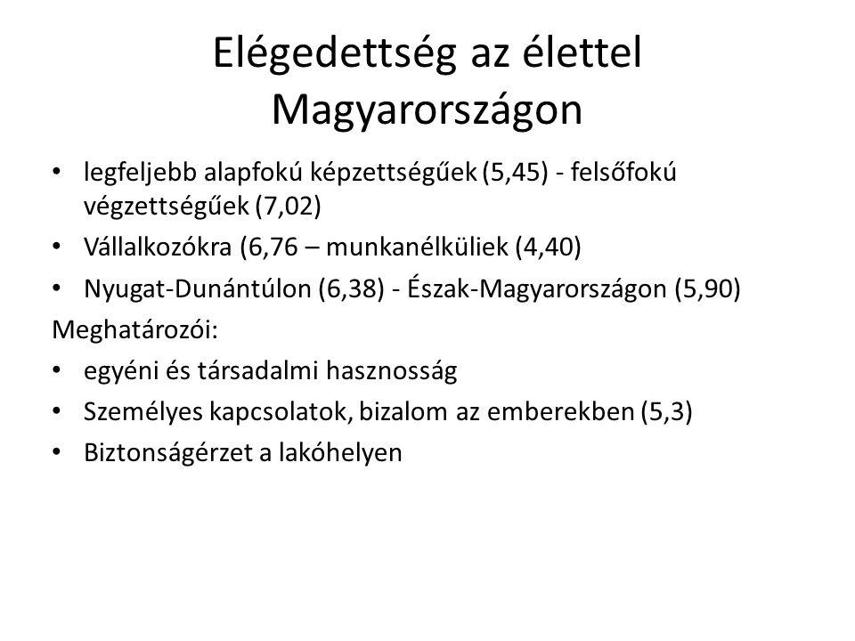 Elégedettség az élettel Magyarországon