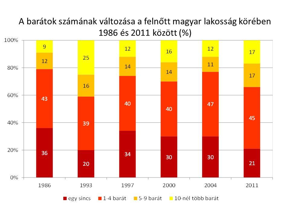 A barátok számának változása a felnőtt magyar lakosság körében 1986 és 2011 között (%)