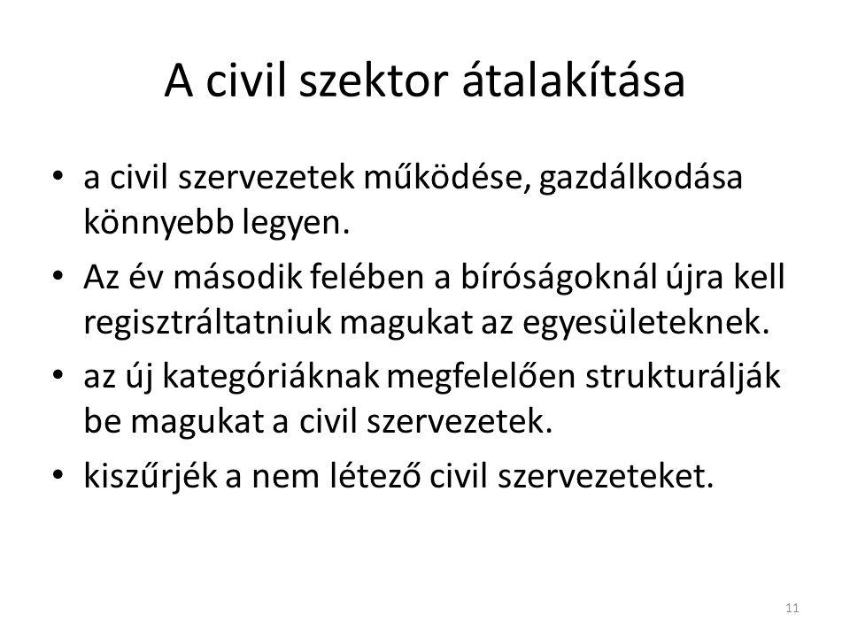 A civil szektor átalakítása