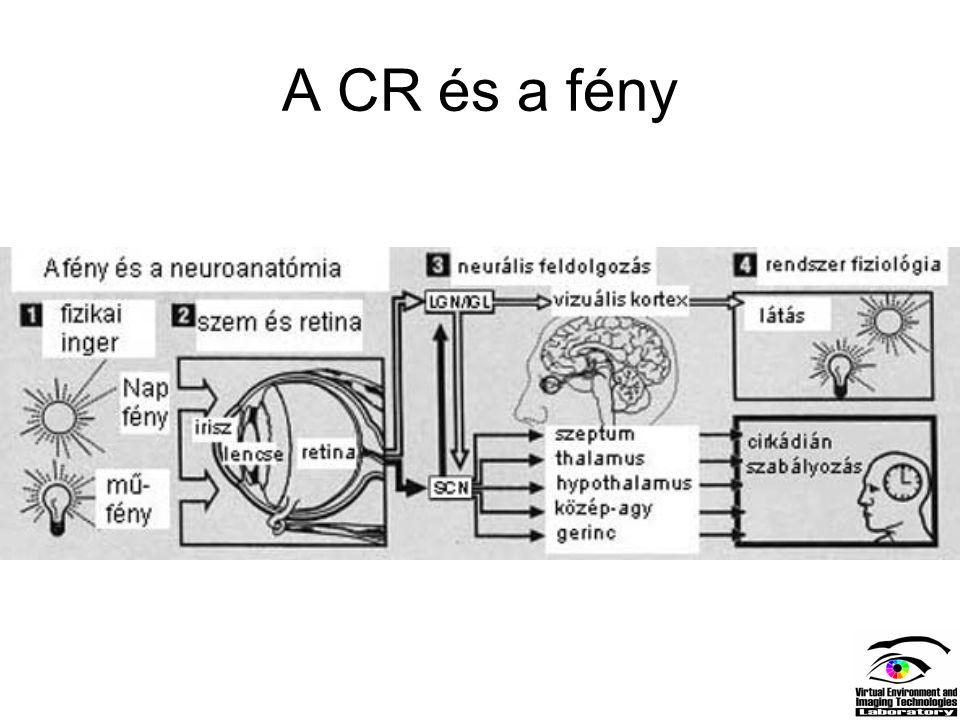 A CR és a fény