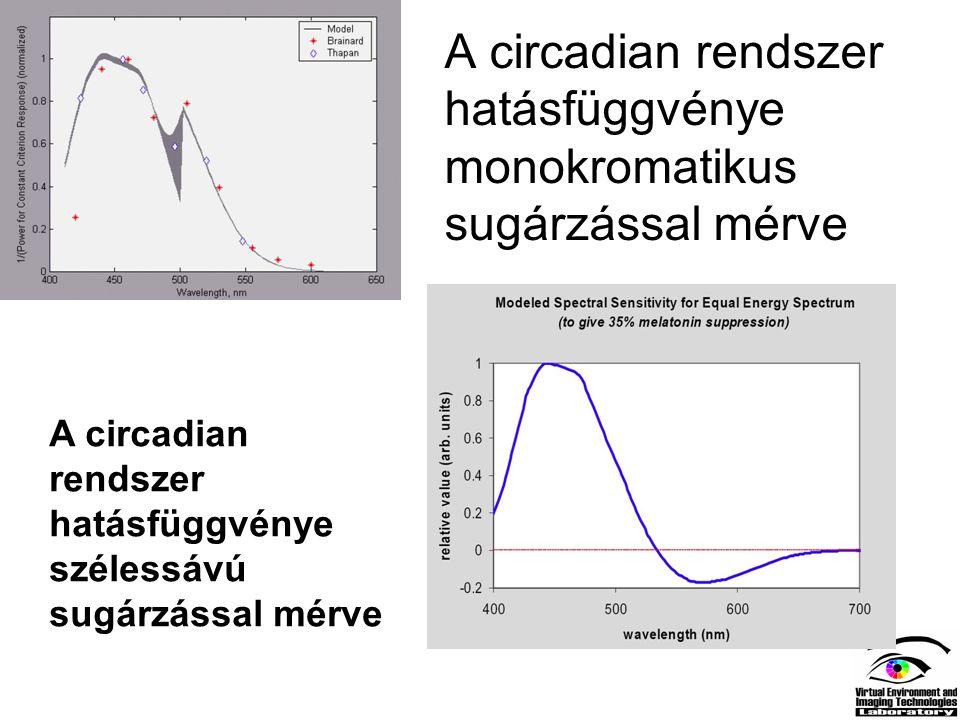 A circadian rendszer hatásfüggvénye monokromatikus sugárzással mérve