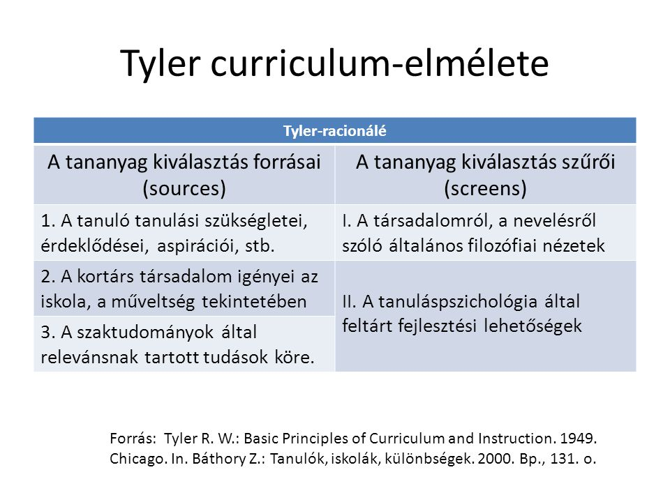 Tyler curriculum-elmélete