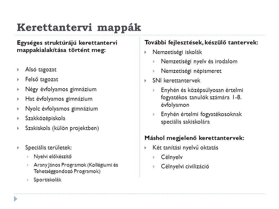 Kerettantervi mappák Egységes struktúrájú kerettantervi mappakialakítása történt meg: Alsó tagozat.