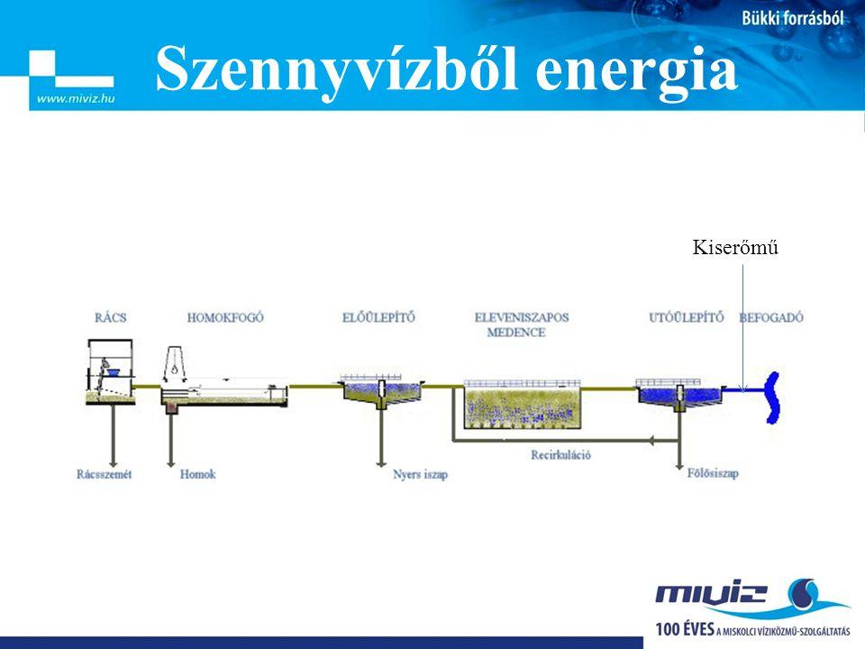 Szennyvízből energia Kiserőmű