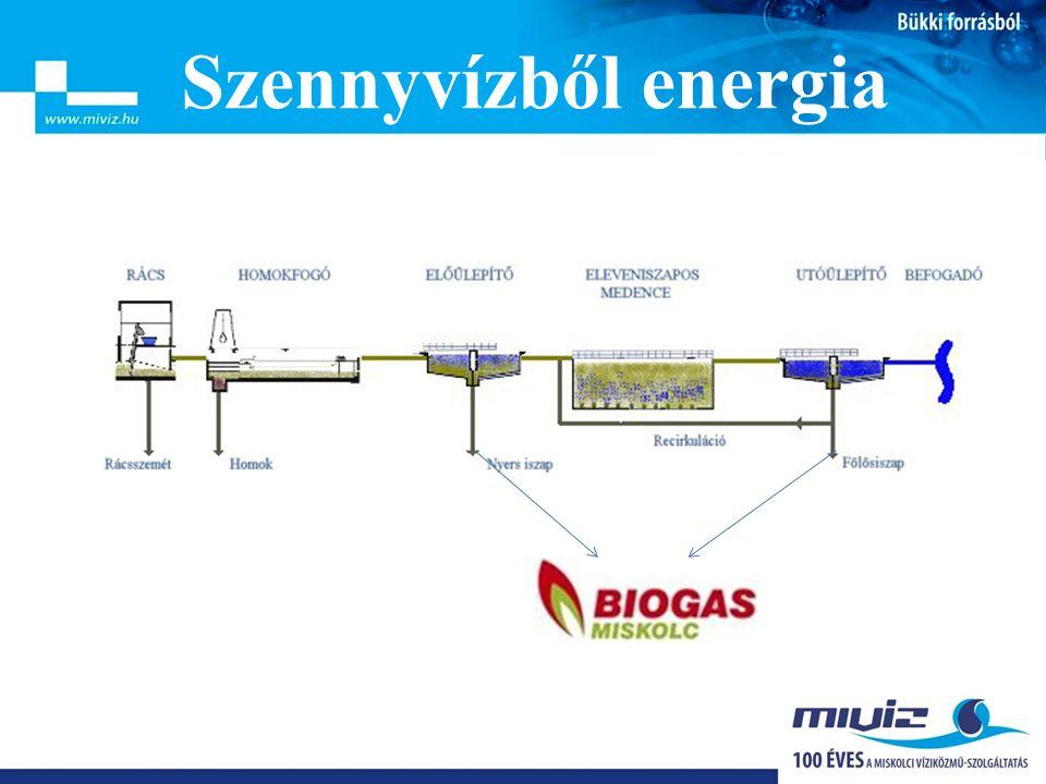 Szennyvízből energia Biogáz