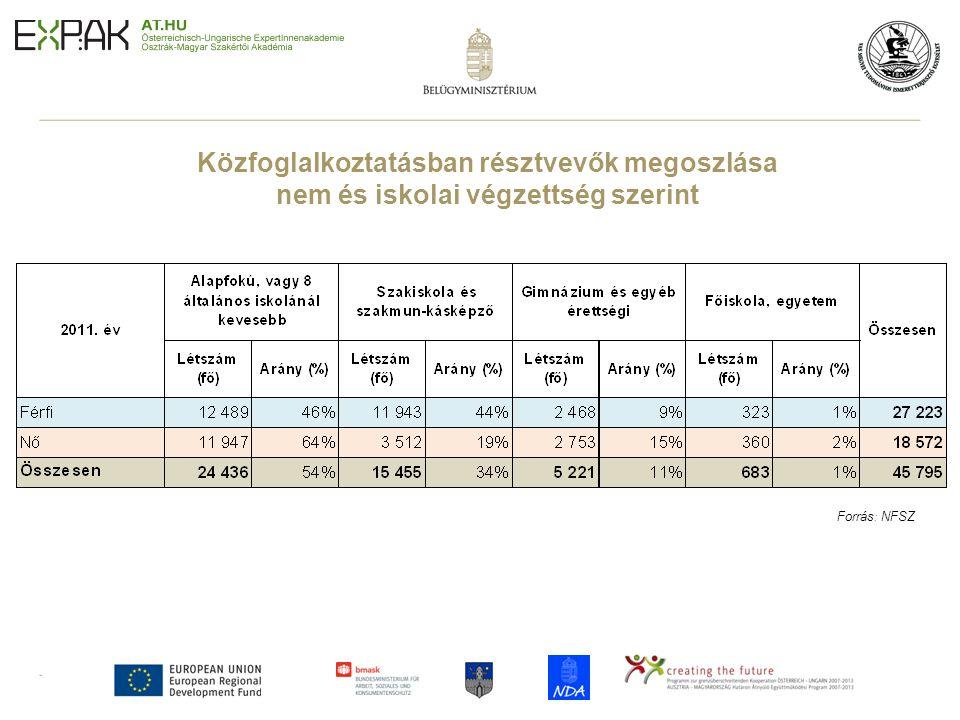Közfoglalkoztatásban résztvevők megoszlása nem és iskolai végzettség szerint