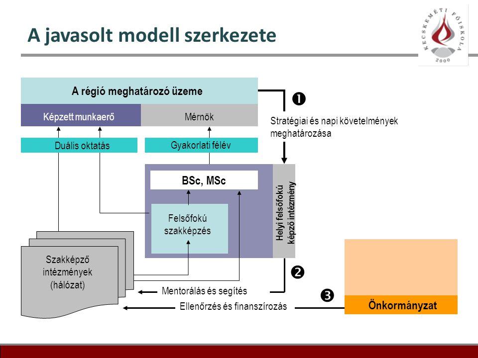 A javasolt modell szerkezete