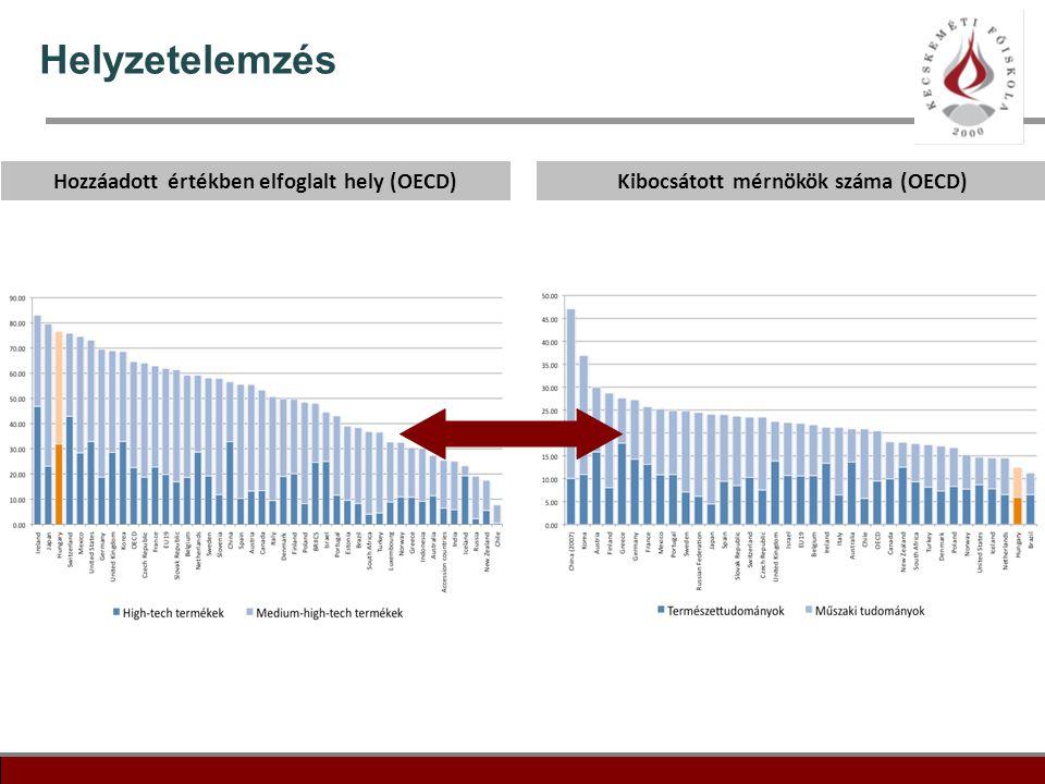 Helyzetelemzés Hozzáadott értékben elfoglalt hely (OECD)
