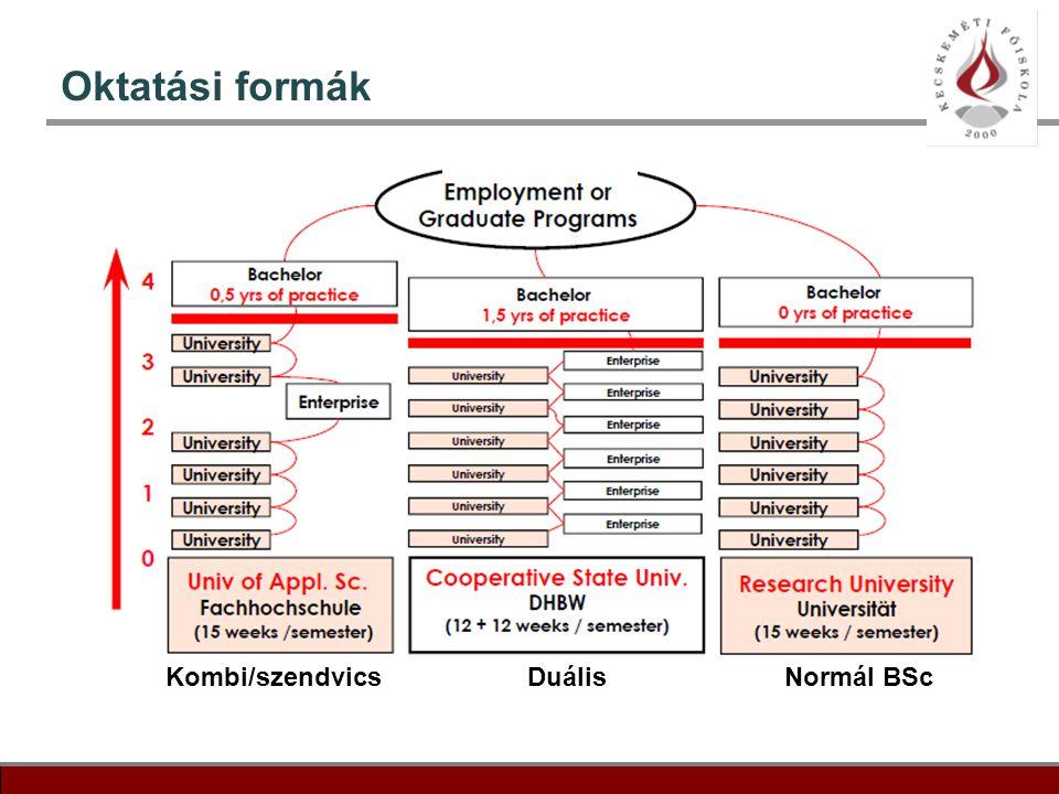 Oktatási formák Kombi/szendvics Duális Normál BSc