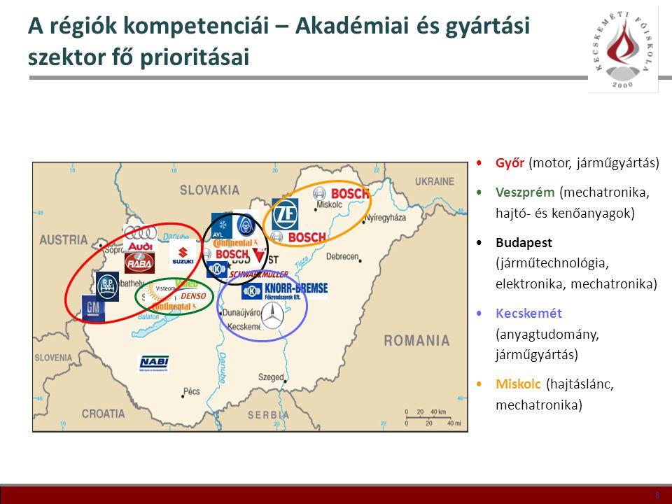 A régiók kompetenciái – Akadémiai és gyártási szektor fő prioritásai