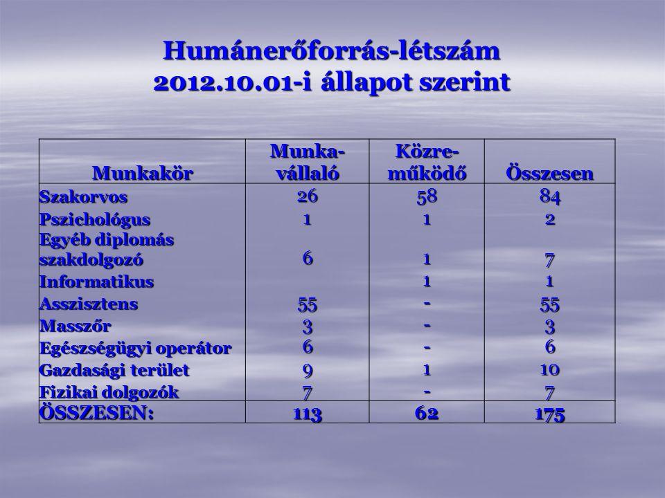 Humánerőforrás-létszám 2012.10.01-i állapot szerint