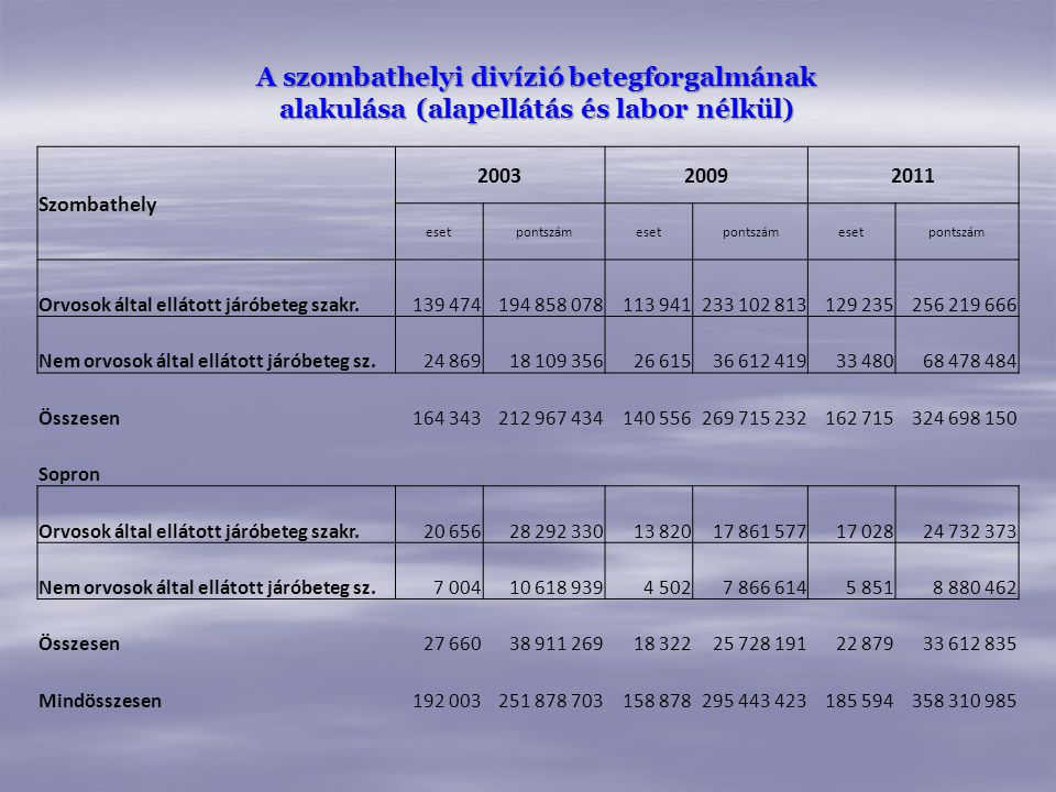 A szombathelyi divízió betegforgalmának alakulása (alapellátás és labor nélkül)
