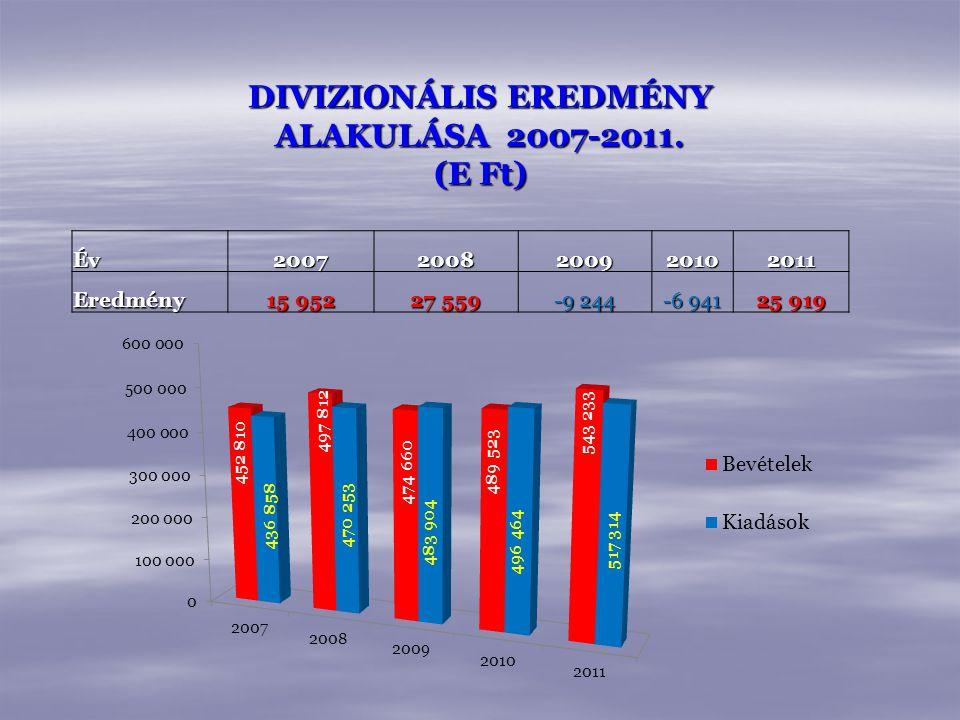 DIVIZIONÁLIS EREDMÉNY ALAKULÁSA 2007-2011. (E Ft)
