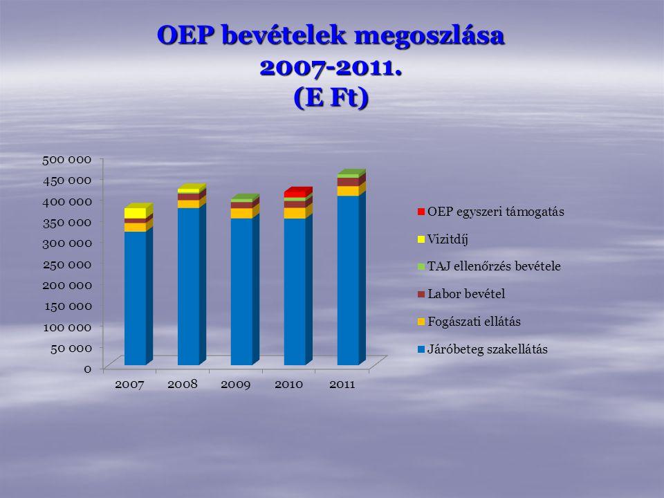 OEP bevételek megoszlása 2007-2011. (E Ft)
