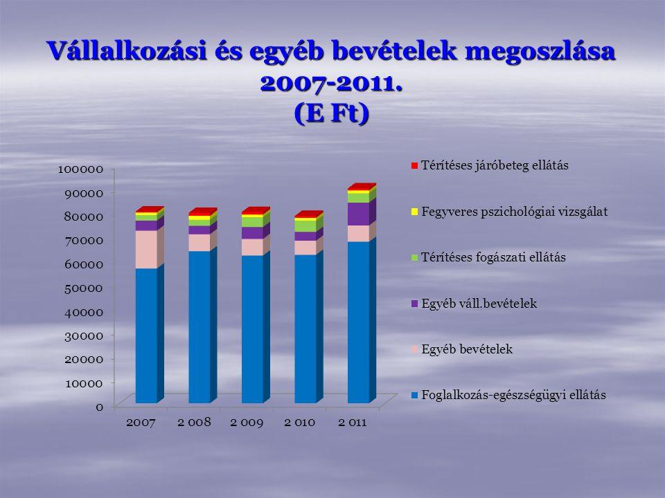 Vállalkozási és egyéb bevételek megoszlása 2007-2011. (E Ft)