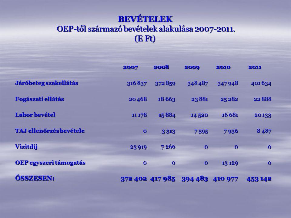 BEVÉTELEK OEP-től származó bevételek alakulása 2007-2011. (E Ft)