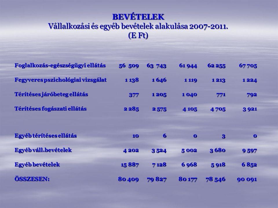 BEVÉTELEK Vállalkozási és egyéb bevételek alakulása 2007-2011. (E Ft)