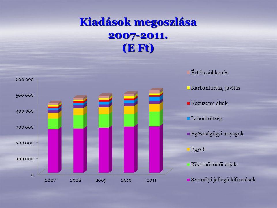 Kiadások megoszlása 2007-2011. (E Ft)