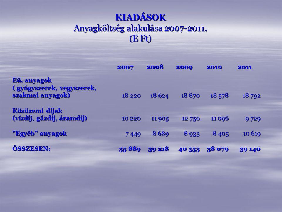 KIADÁSOK Anyagköltség alakulása 2007-2011. (E Ft)