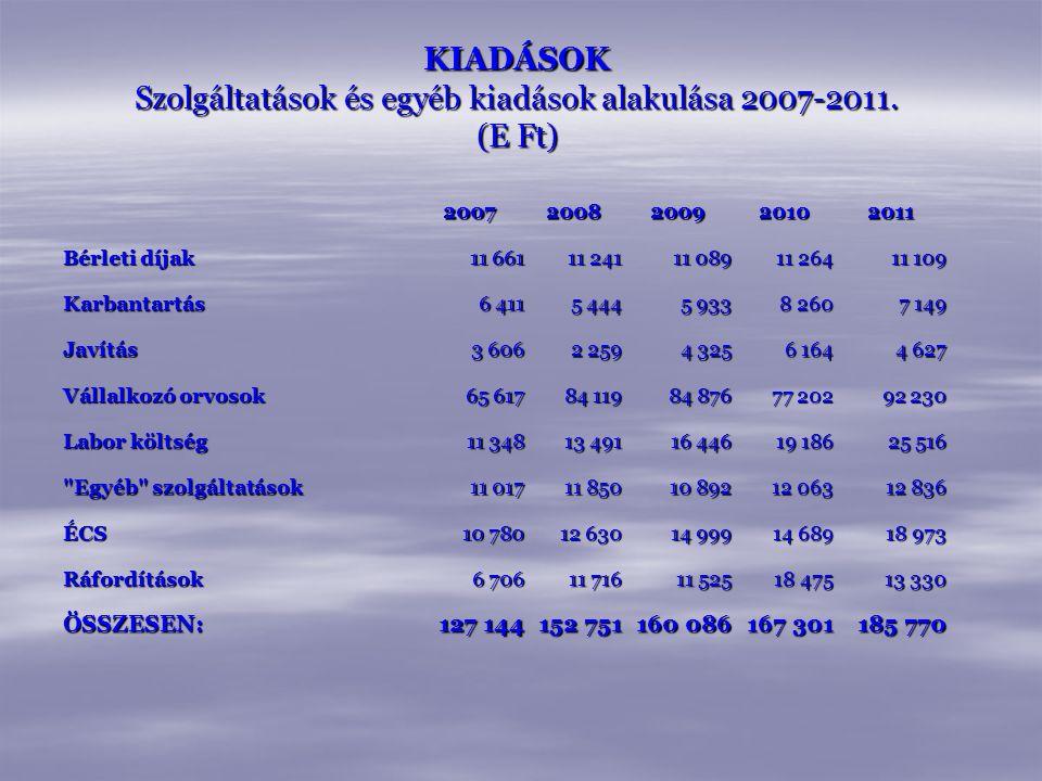 KIADÁSOK Szolgáltatások és egyéb kiadások alakulása 2007-2011. (E Ft)