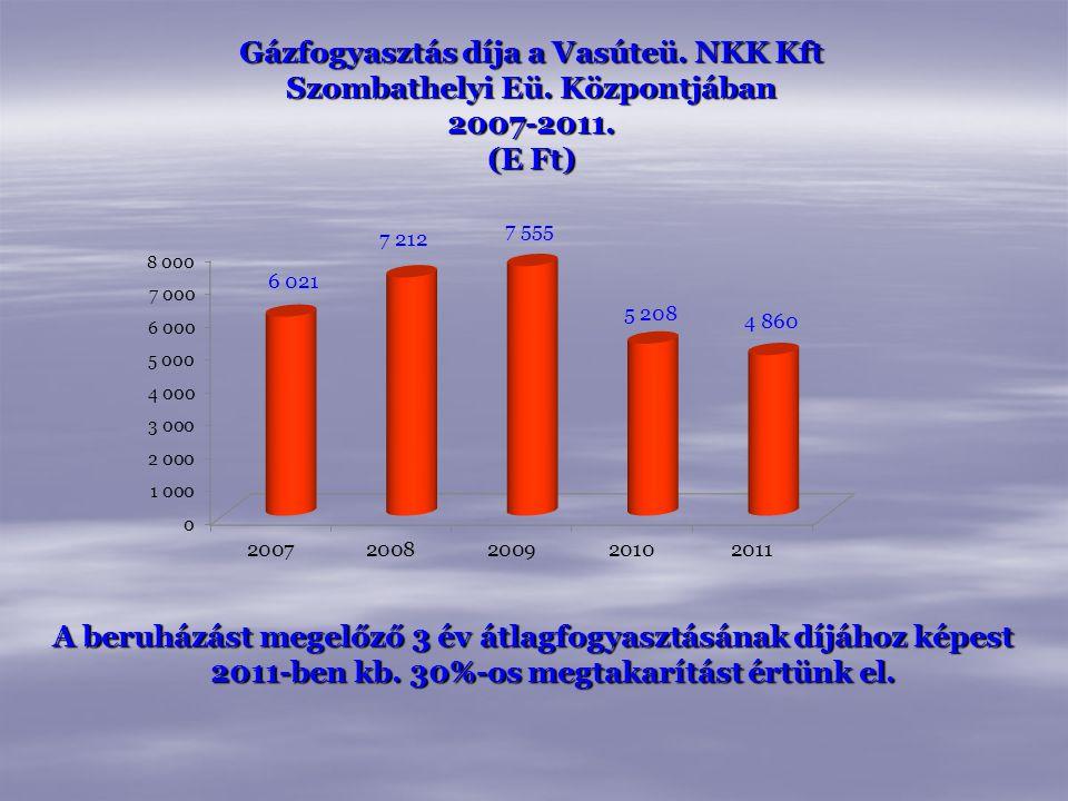 Gázfogyasztás díja a Vasúteü. NKK Kft Szombathelyi Eü